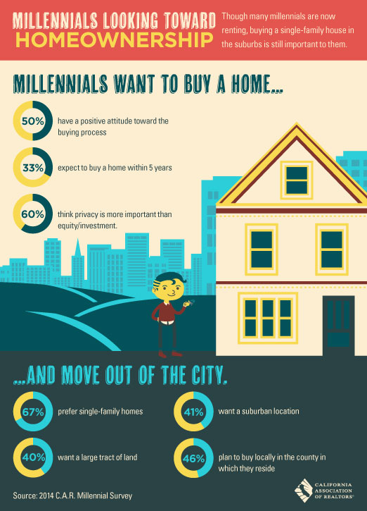 millennials want to buy a home re max parkside real estate real estate. Black Bedroom Furniture Sets. Home Design Ideas