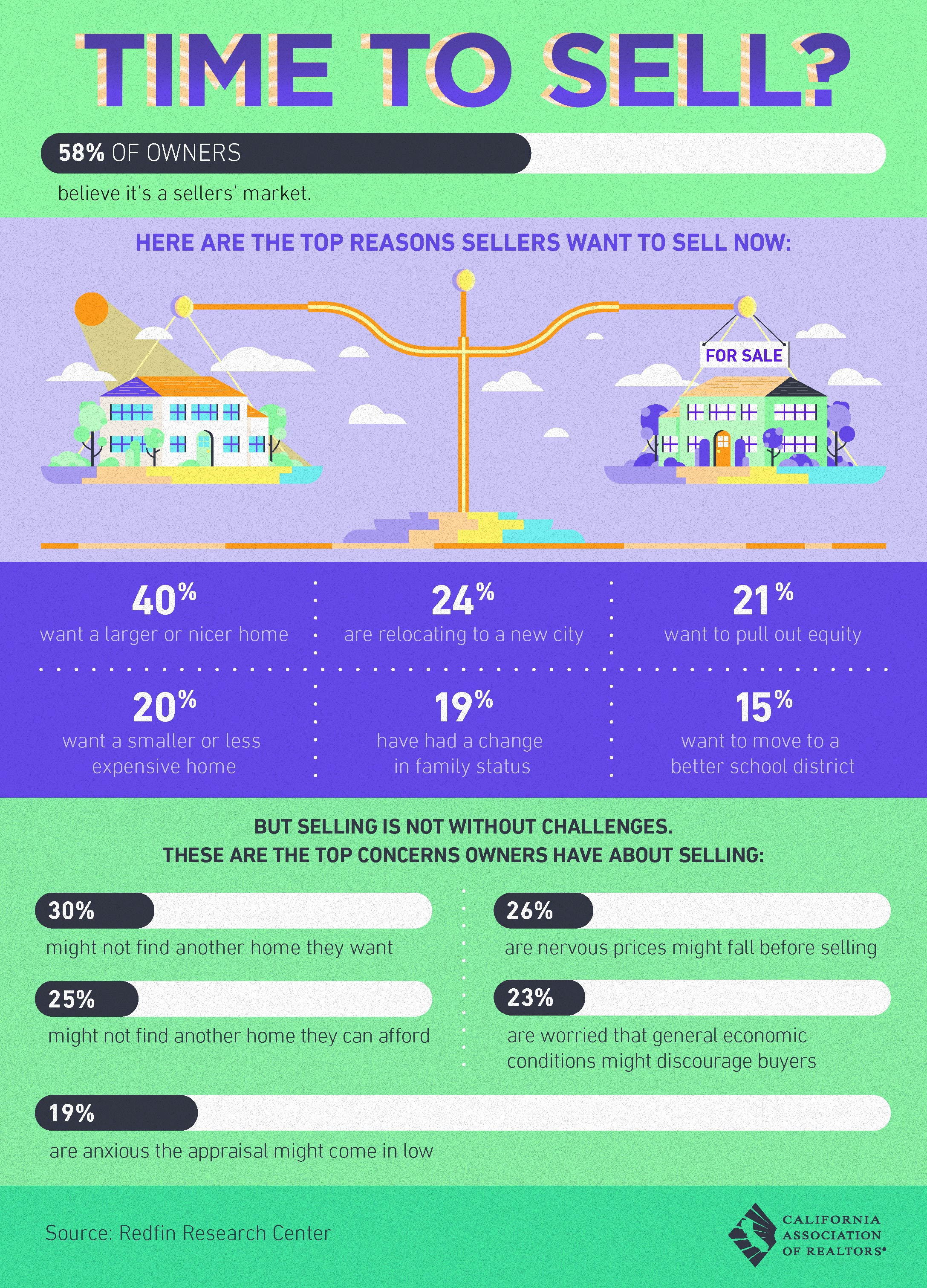 info graphic about a seller's market