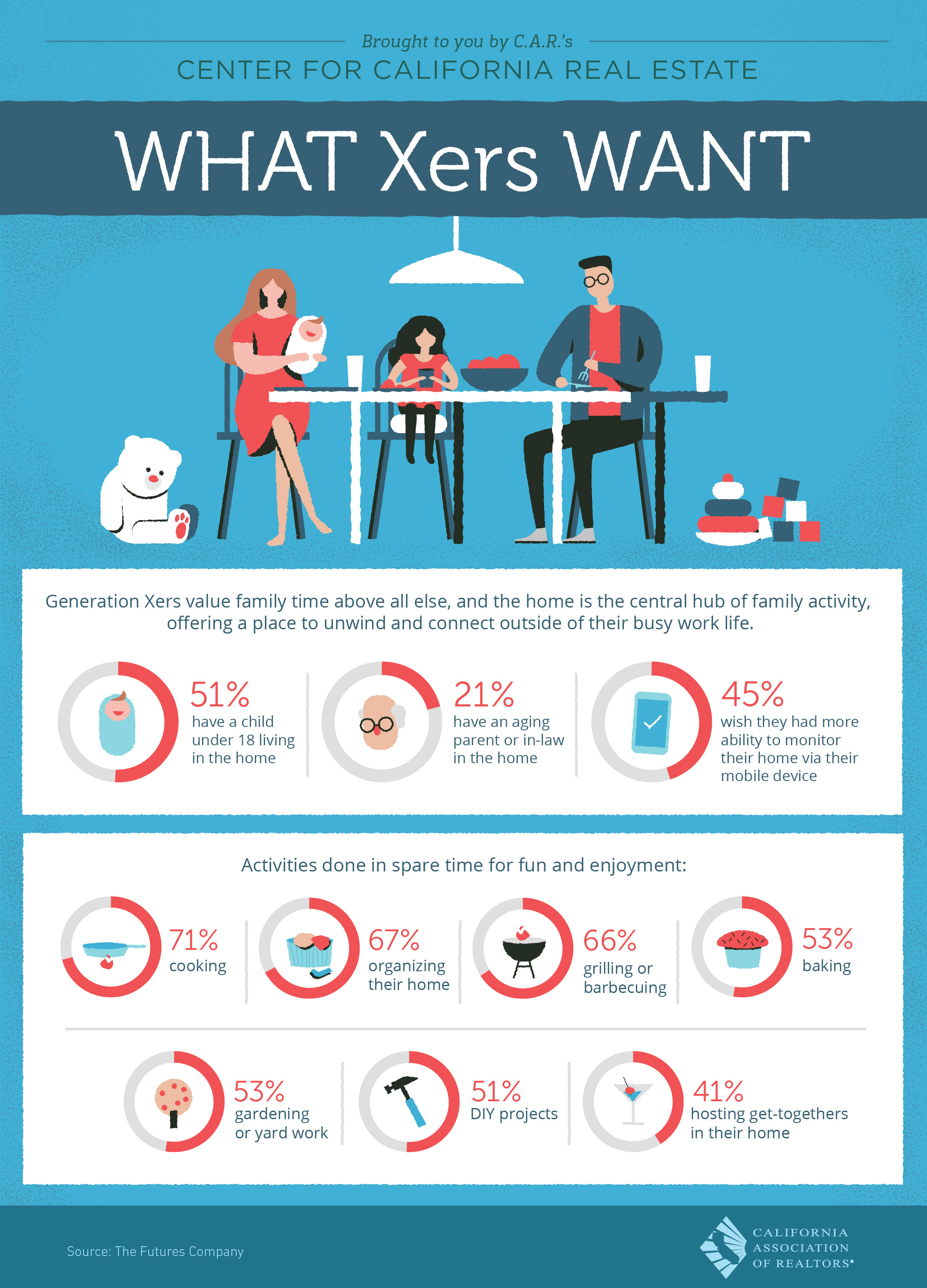 infographic about what gen Xers want