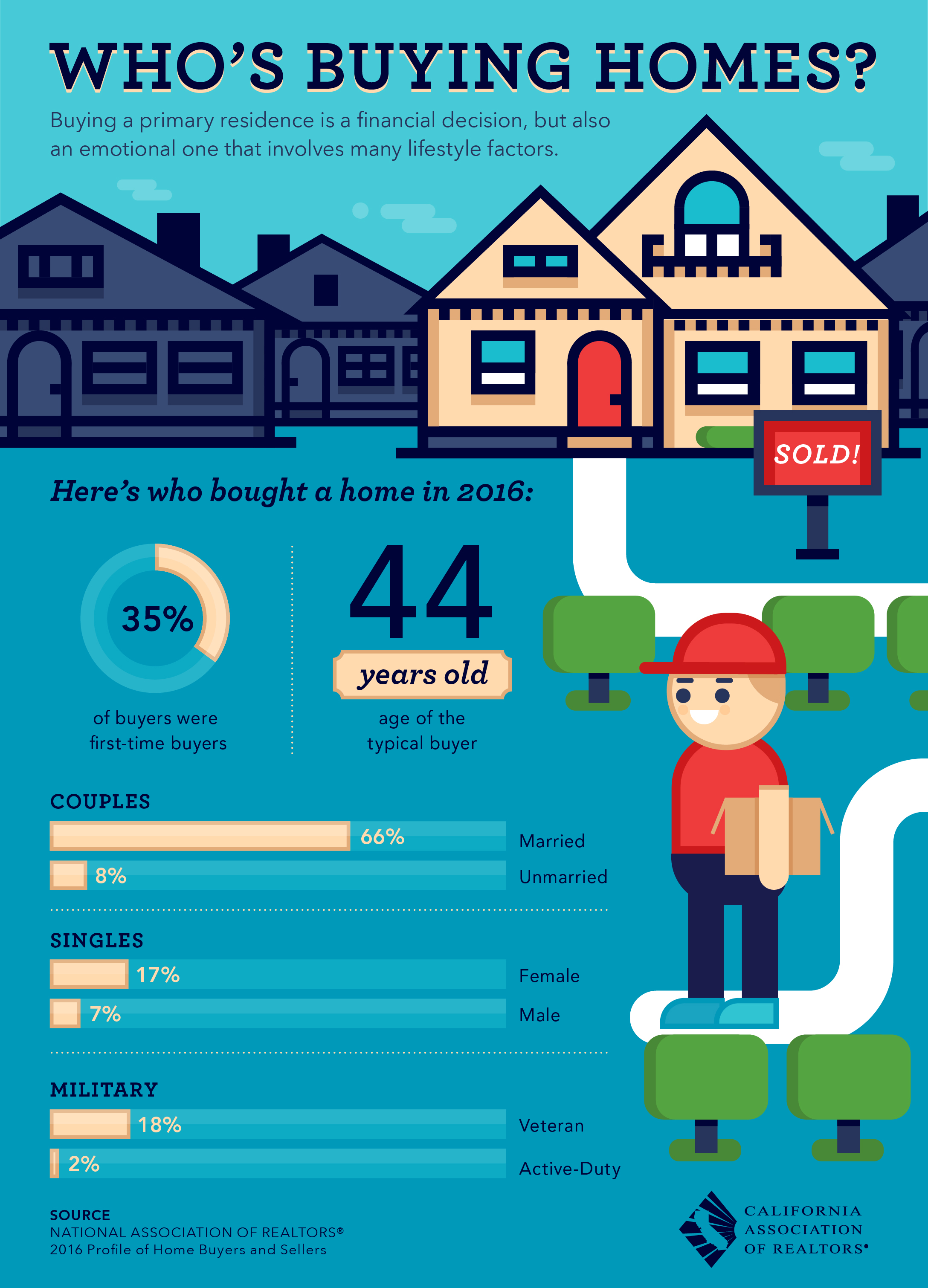 inforgraphic about who bought houses in 2016
